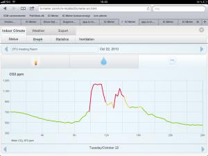 Her ses data for CO2 fra et mødelokale på DTU Center for indeklima og energi.